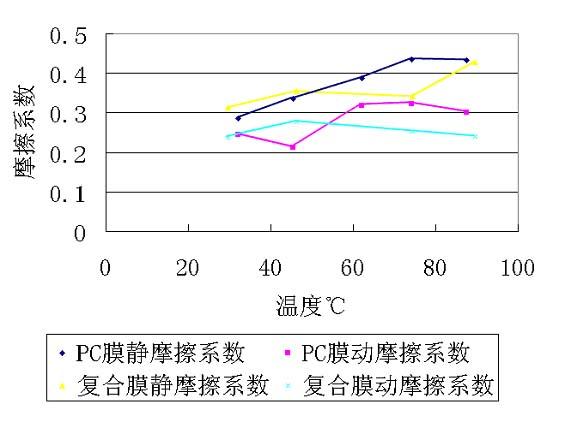 摩擦系数随温度升高的走势图