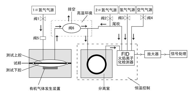图1  均衡法薄膜有机气体透过率测试仪器结构示意图